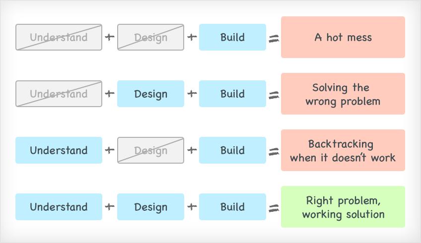 Understand, Design, Build: Problem Solving Framework