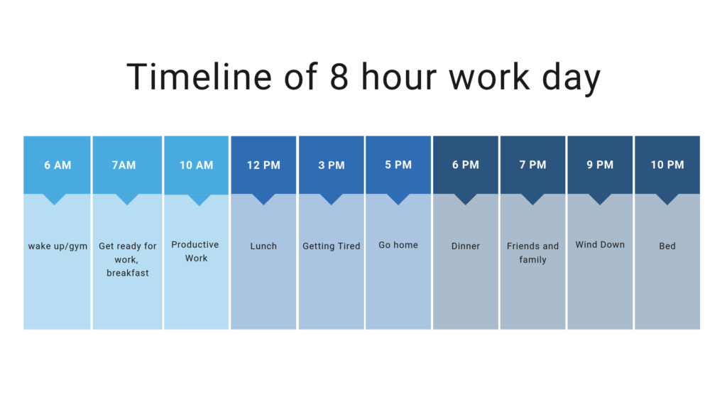 Timeline of an 8-hour work day that shows a typical person's work and life cycle.
