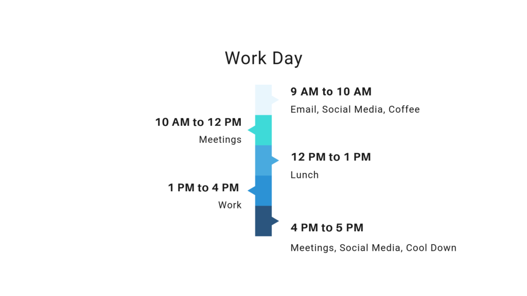 Typical work schedule that shows the amount of work done per day (about 3 hours)