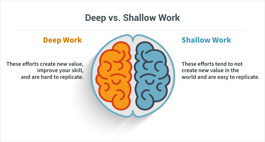 A graphic that compares deep work vs shallow work.