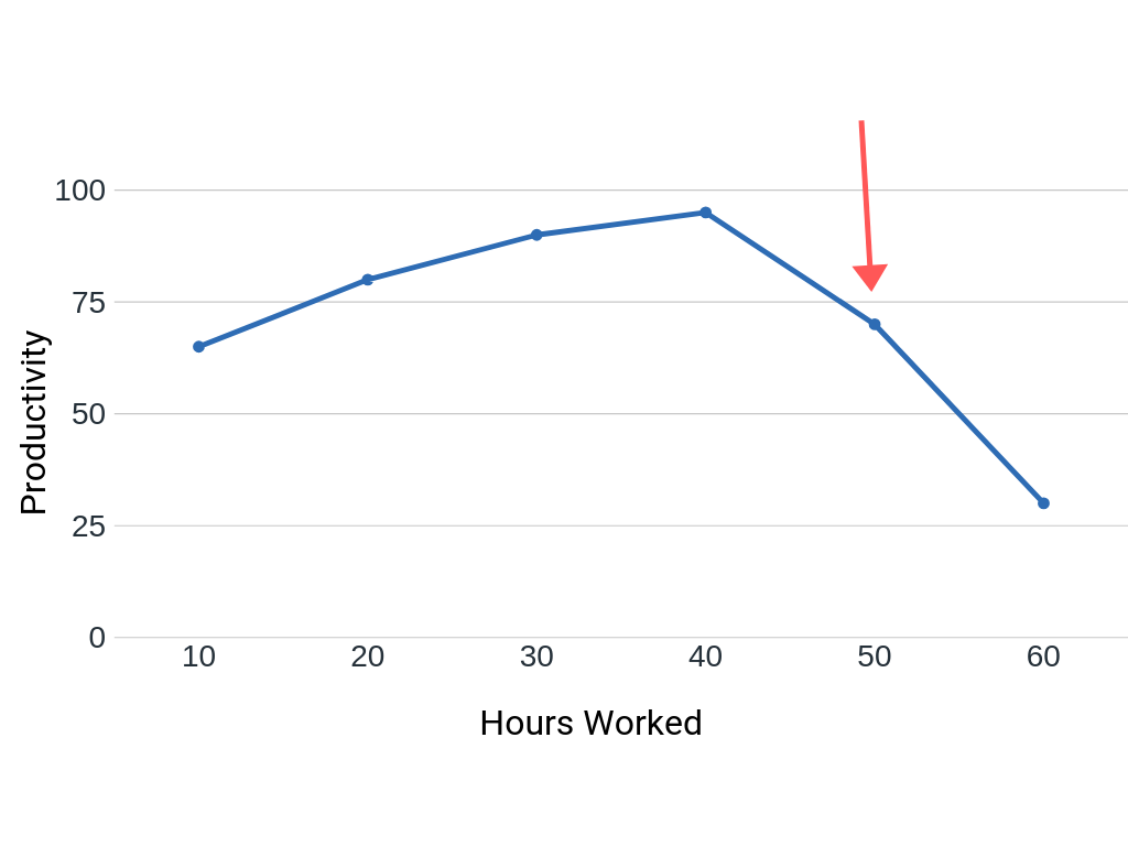 Chart shows that productivity declines after working more than 40 hours/week