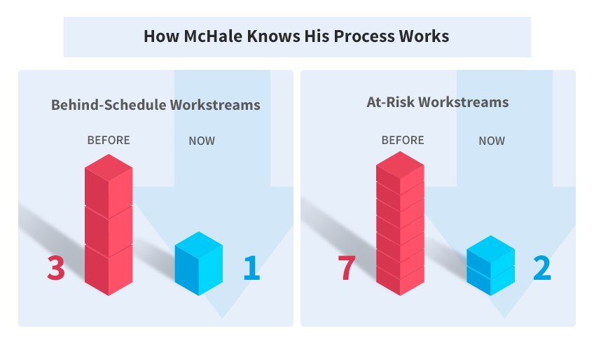 The number of behind-schedule workstreams were cut from 3 to 1 and the number at at-risk workstreams were cut down from 7 to 2.