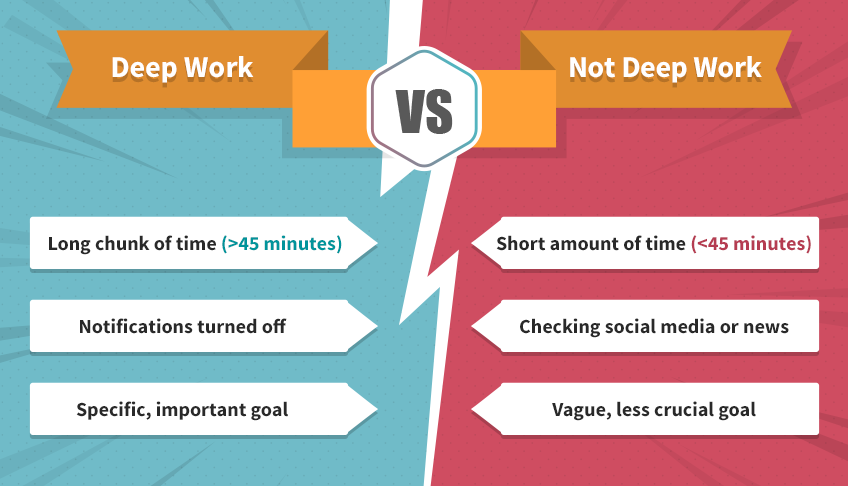 Deep work tasks vs non-deep work activities