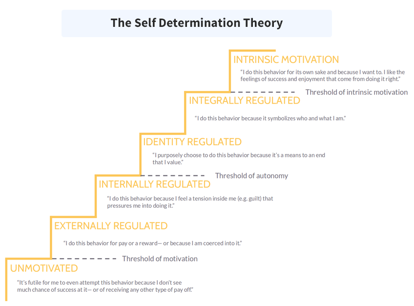 The steps from the lowest level of employee motivation to the highest.