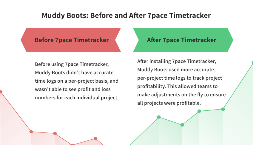 Muddy Boots: Before and After 7pace Timetracker Before 7pace Timetracker After 7pace Timetracker Before using 7pace Timetracker, Muddy Boots didn't have accurate time logs on a per-project basis, and wasn't able to see profit and loss numbers for each individual project. After installing 7pace Timetracker, Muddy Boots used more accurate, per-project time logs to track project profitability. This allowed teams to make adjustments on the fly to ensure all projects were profitable.