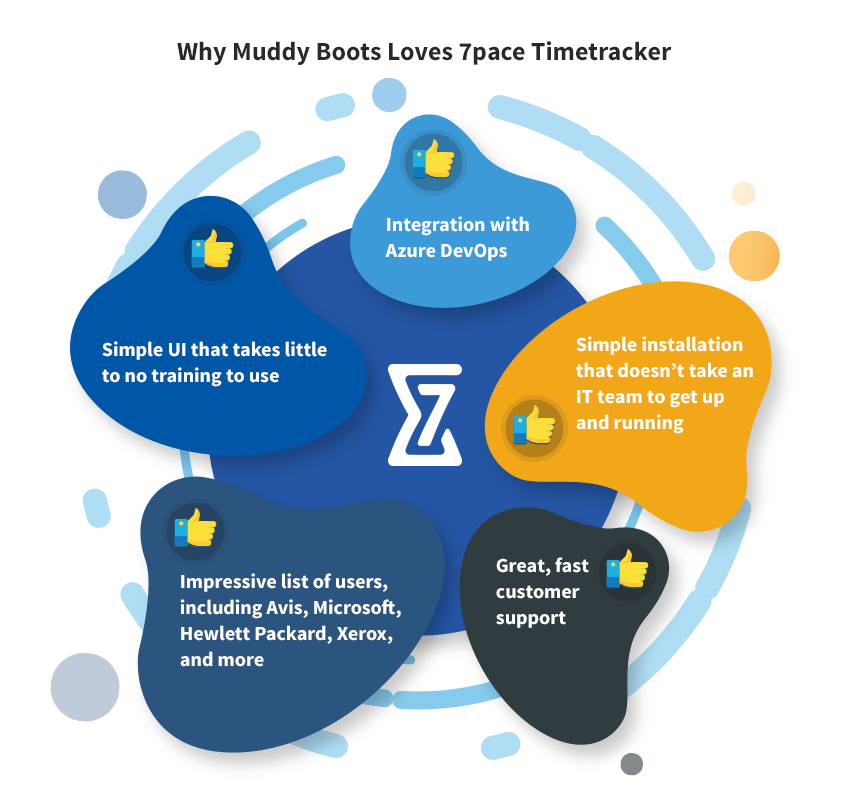 Why Muddy Boots Loves 7pace Timetracker Integration with Azure DevOps Simple UI that takes little to no training to use Impressive list of users, including Avis, Microsoft, Hewlett Packard, Xerox, and more Great, fast customer support Simple installation that doesn't take an IT team to get up and running