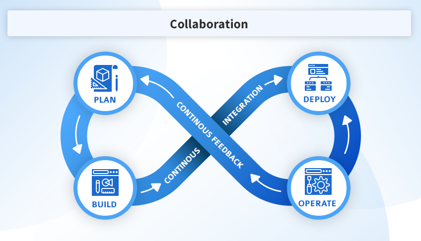 DevOps is a continuous loop of collaboration between software development and operations.