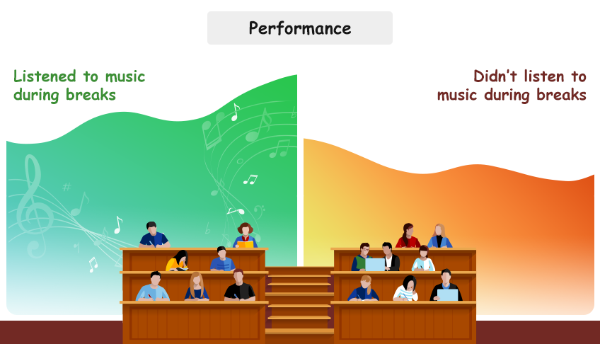 Students who listened to music during breaks performed better academically than those who did not.