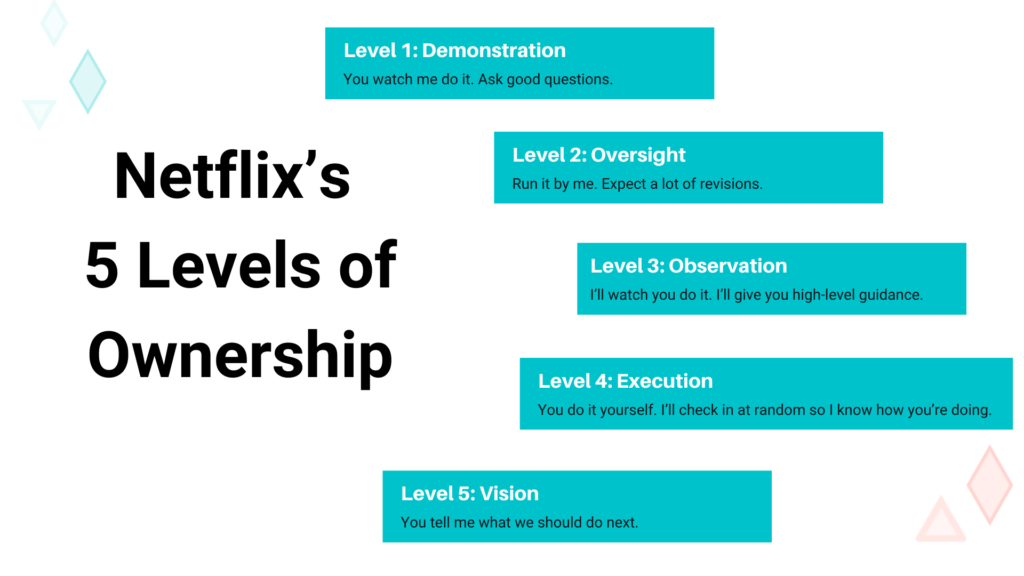Netflix's 5 levels of ownership gives us a framework for understanding teams and remote work.