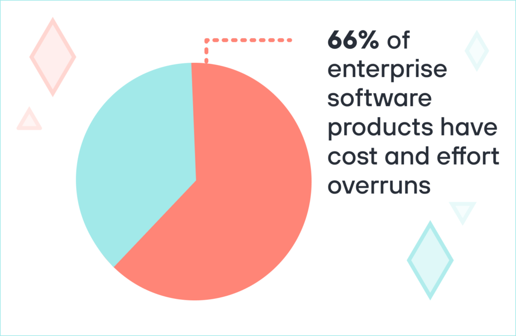 66% of enterprise software products have cost and effort overruns