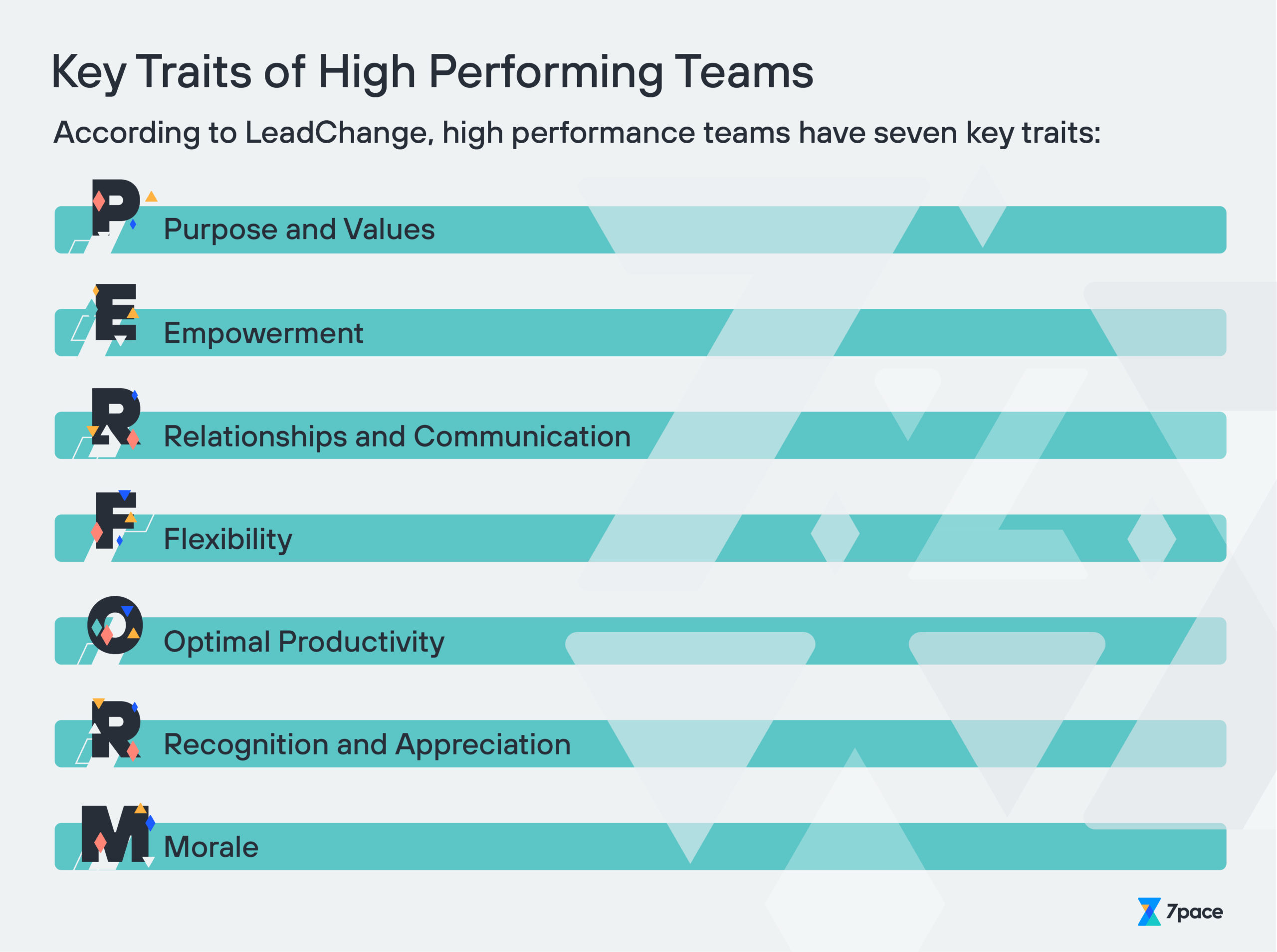 Key Traits of High Performing Teams
