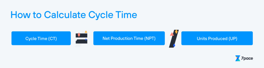 How Is Cycle Time Calculated