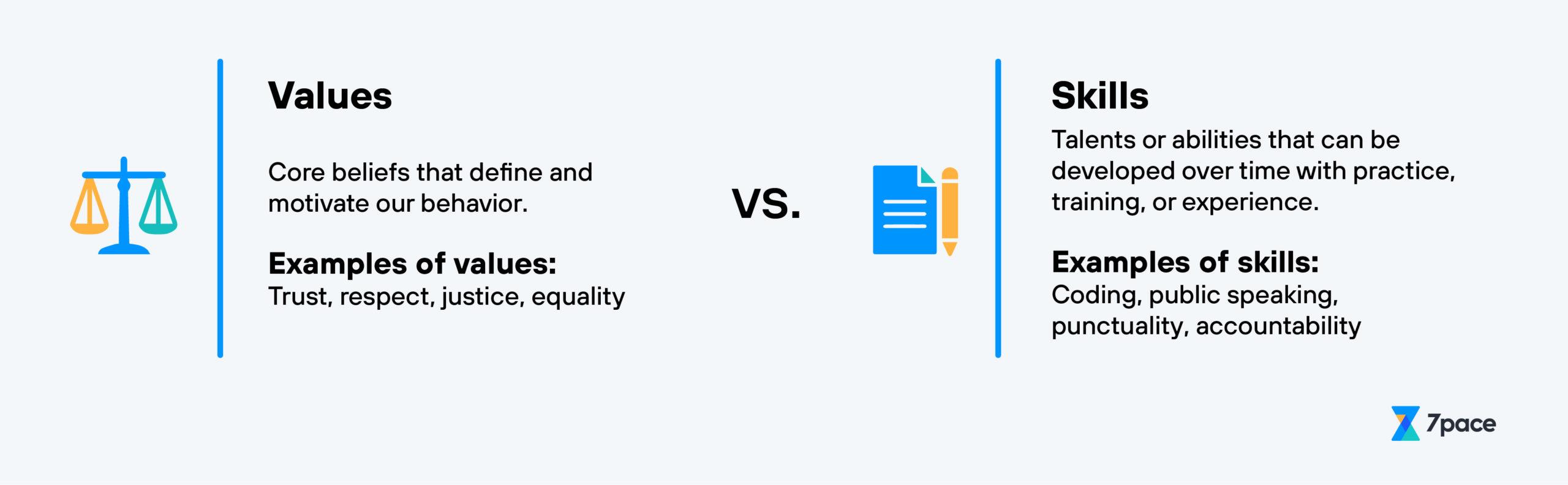 Accountability: Value or Skill?